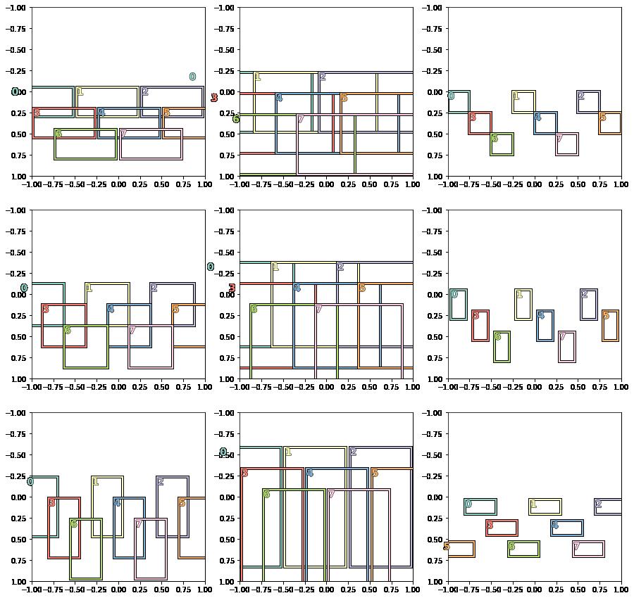 Design Anchor Boxes for Object Detection | Nikhil Ikhar